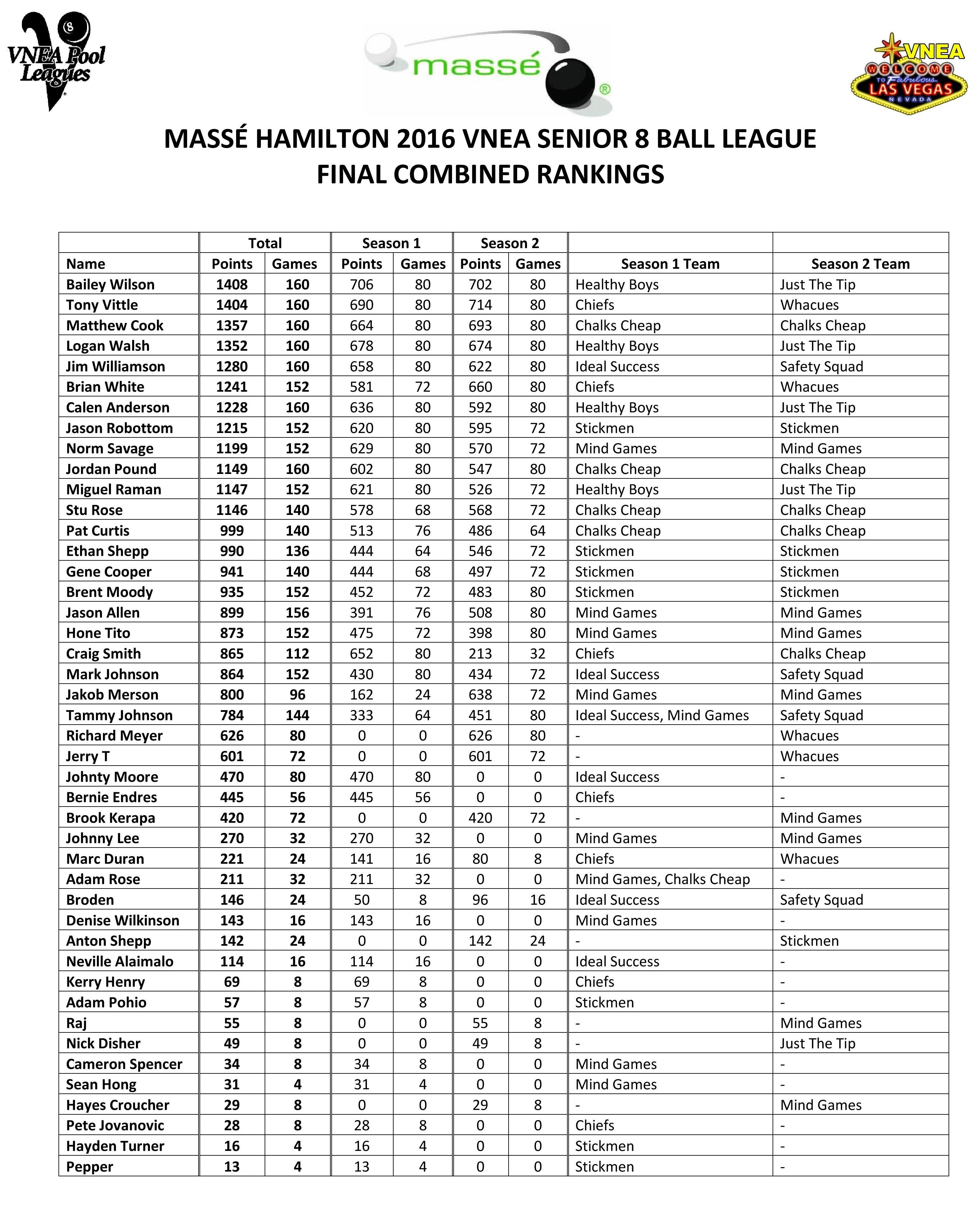 2016-vnea-senior-8-ball-league-hn-final-combined-ranking
